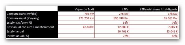 taula estalvi energètic