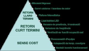 Piràmide Estalvi Energètic