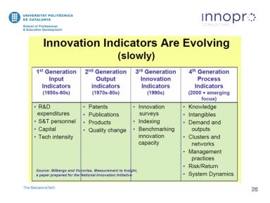 indicadors d'innovació