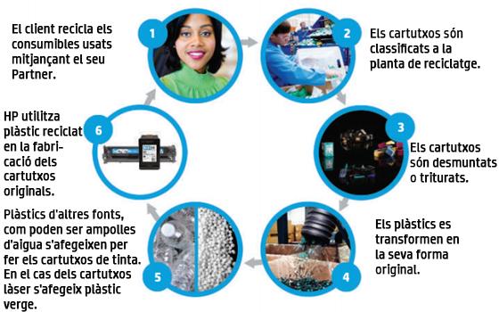 reciclatge HP COntrol Sistemes
